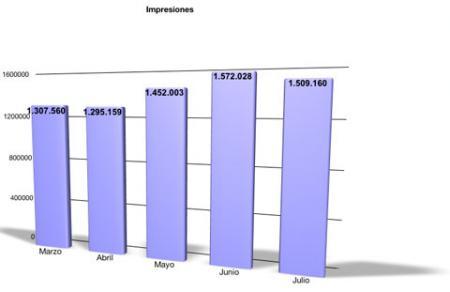 Impresiones Julio 2009
