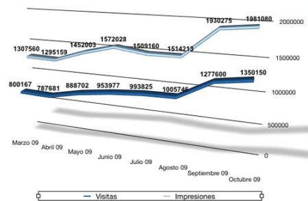 Estadísticas Octubre 2009