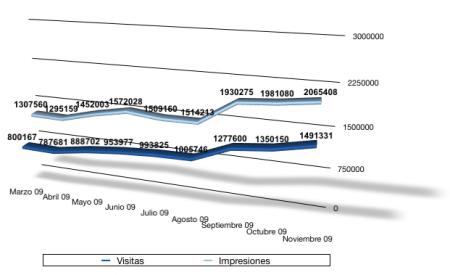 Estadísticas Noviembre 2009