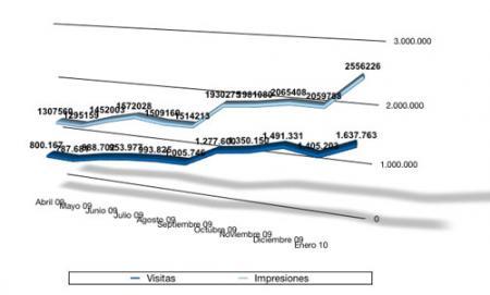Estadísticas enero 2010