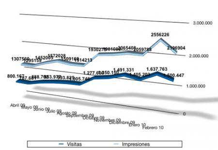 Estadísticas febrero 2010