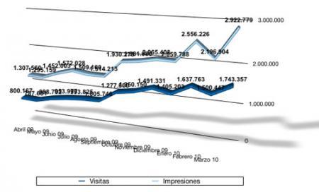 Estadísticas marzo 2010