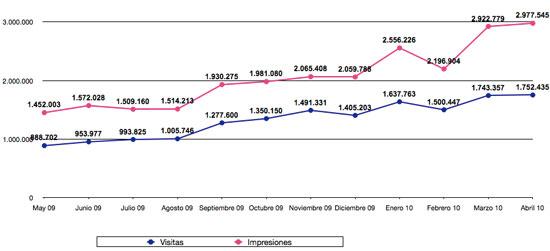 Estadísticas Abril 2010
