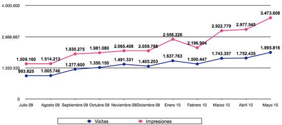 Estadísticas mayo 2010