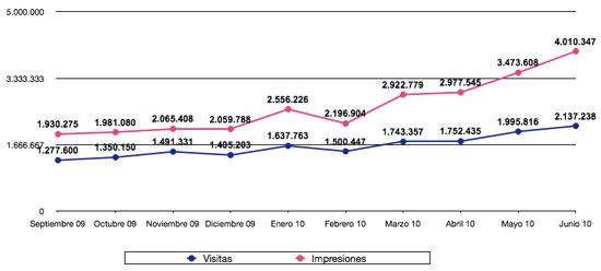 Estadísticas junio 2010