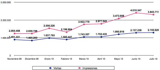 Estadísticas julio 2010