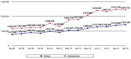 Estadísticas septiembre 2010