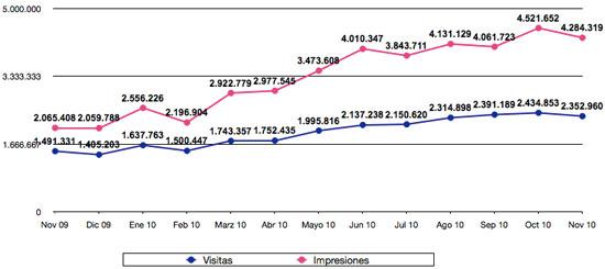 Estadísticas noviembre 2010