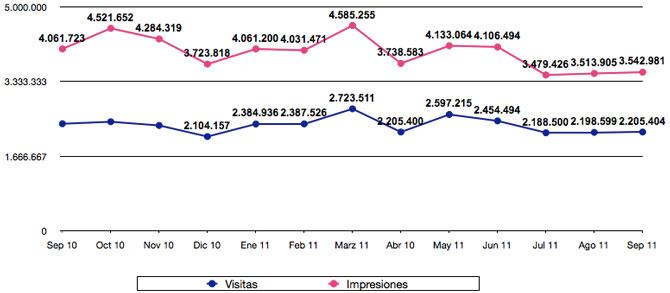 Estadísticas septiembre 2011