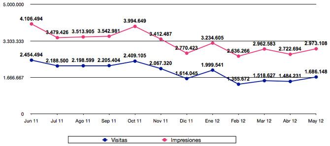 Estadísticas mayo 2012